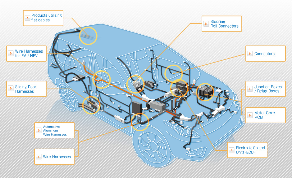Diagram of automotive products supplied by American Furukawa, Inc.